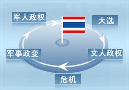 泰式民主的动荡轮回