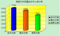 搜狐汽车质量投诉中心