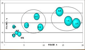 2008-2009年度中国汽车营销战略创新报告