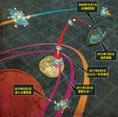 中俄火星探测计划示意图