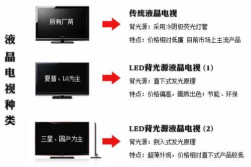 什么是led背光液晶电视?