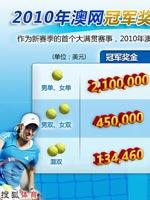 澳网,2010年澳网,澳大利亚网球公开赛