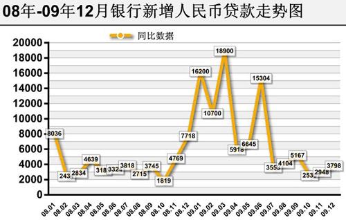 2009年12月cpi,ppi等宏观经济数据解读-搜狐财