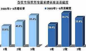 各级市场增长度及贡献率