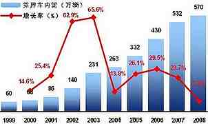 中国市场近十年销量变化
