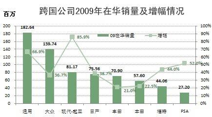 跨国汽车集团2009年在华销量增幅情况