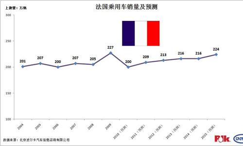 法国乘用车销量及预测