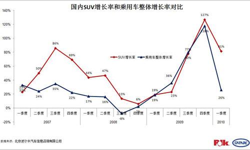 国内SUV市场增长率与乘用车增长率对比