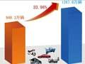 4月销售138.87万辆,同比增40%