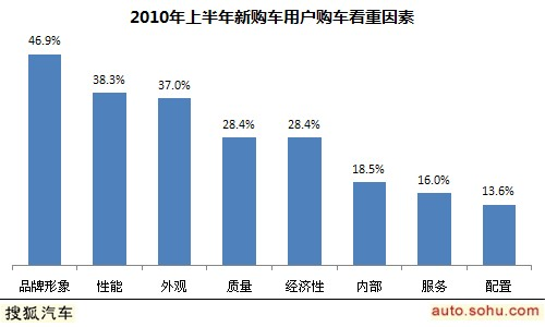 2010上半年新购车用户购车看重因素