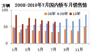 2008-2010年7月轿车销售情况