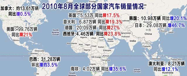 2010年8月全球主要国家汽车销量情况