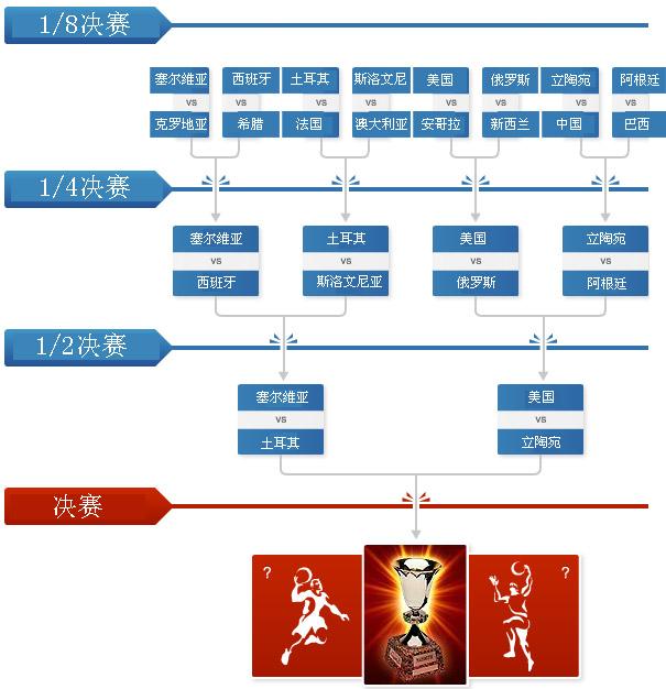 男篮世锦赛赛程-淘汰赛