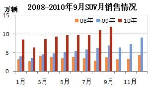2008-2010年9月SUV月销售情况
