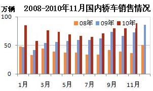 2008-2010年11月轿车销售情况