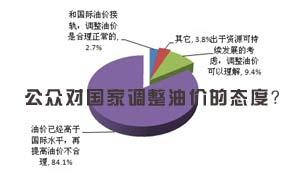 民意调查:公众对国家调整油价的态度?