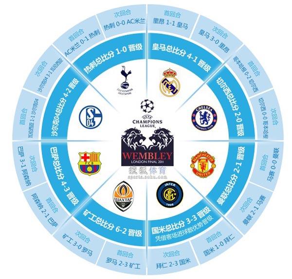 搜狐体育讯 2010/11赛季欧洲冠军联赛1/8决赛尘埃落定,两个回合较量之后,胜者升天,败者失神。英超球队依然是欧冠联赛的第一大势力,三支球队昂首挺进八强,西甲双雄也有惊无险地顺利闯关。意甲联赛险死还生,靠国际米兰史诗般的神奇逆转扞卫了昔日小世界杯的尊严,而沙尔克04成为德甲独苗,顿涅茨克矿工则身披黑马外套,虎视眈眈。   英西意德法,五大联赛次序井然   五大联赛近年来一直以英西意德法的座次排序,本赛季德甲终于在欧战积分榜上实现了对意甲的超越,在数字上坐上了欧洲第三大联赛的席位,并且从2012/13赛