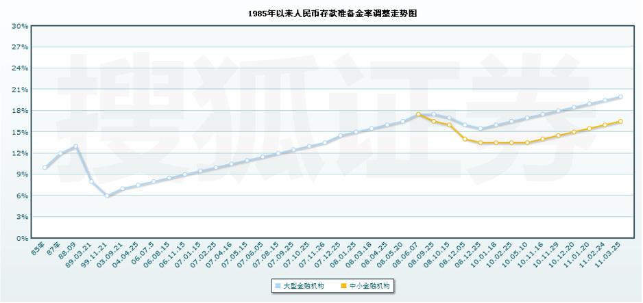 央行上调存款准备金率-搜狐证券