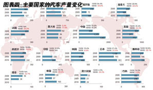 主要国家汽车产量变化