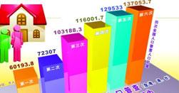 人口统计学特征_理财分析师在分析陈先生的风险承受能力时,需要考虑陈先生的