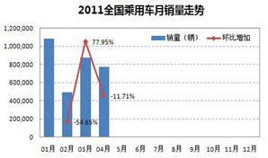 2011年全国乘用车月销量走势