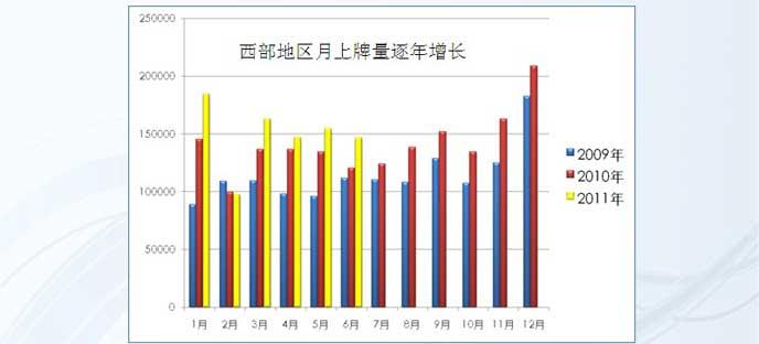 西部2009—2011年上牌量情况