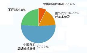 您认为同一款汽车,在中国市场的价格远远高于发达国家的原因是什么