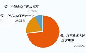 您认为中国汽车业是否进入了并购重组时代?