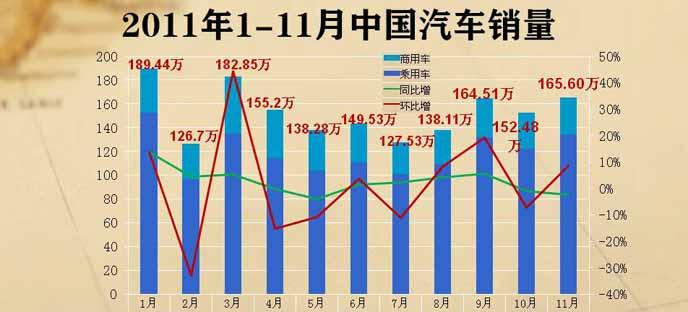 2011年1-11月中国汽车销量