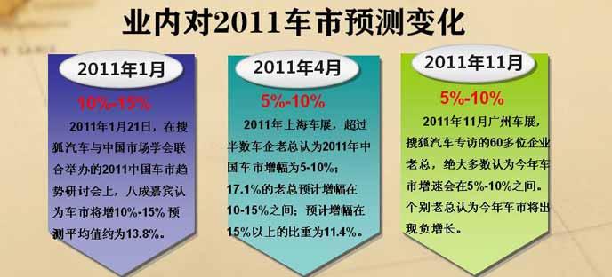 业内对2011年车市增速预测变化
