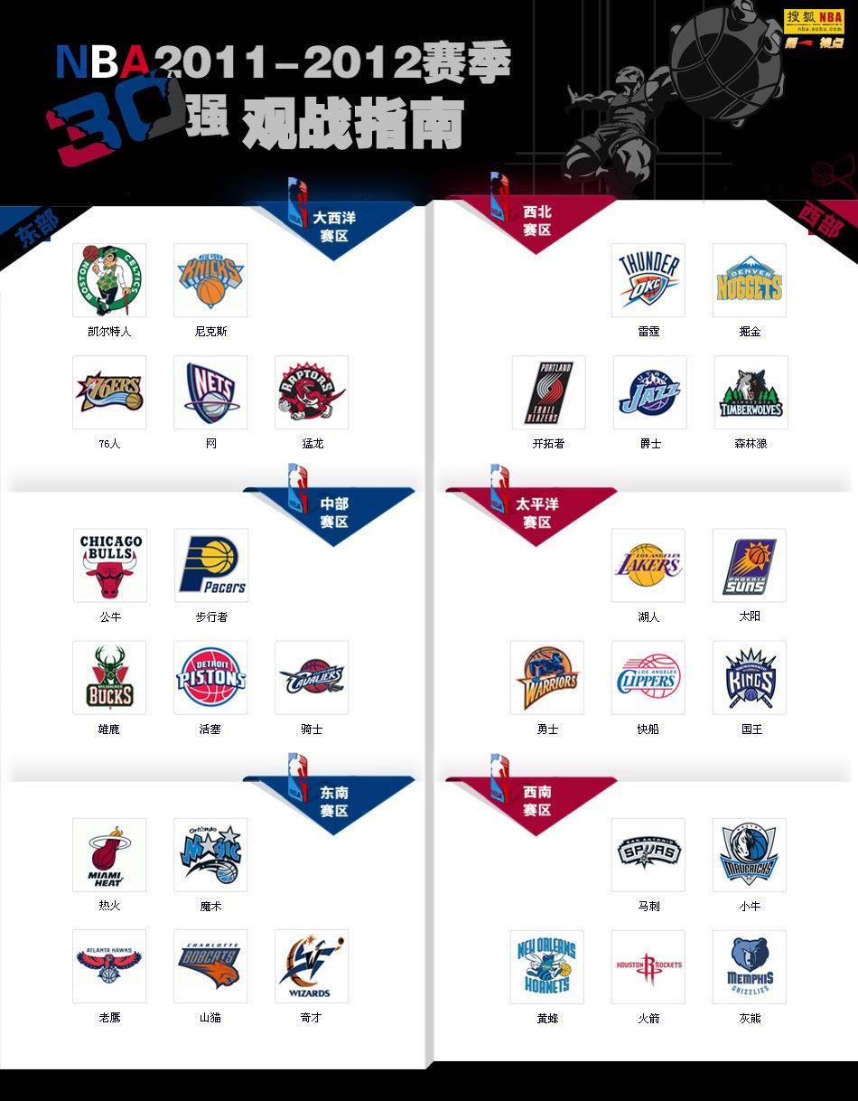 NBA2011-2012赛季观战指南