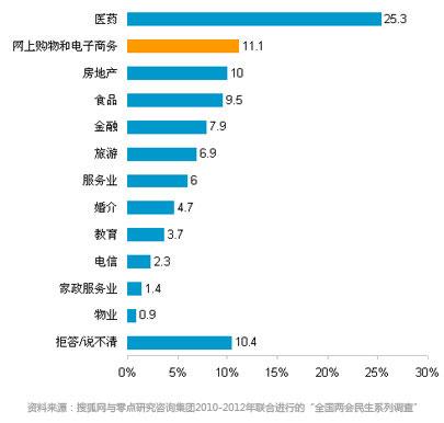 公众认为不诚信现象最为严重的行业(%)