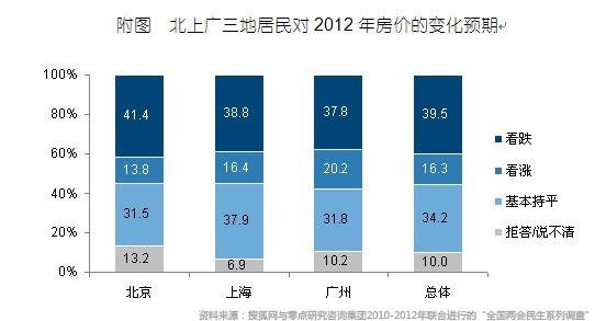 北京居民认为房价继续下降的比例略高于上海和广州
