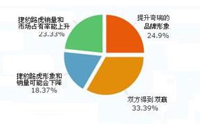 您认为捷豹路虎与奇瑞合资,将会对合资双方在中国的发展产生什么影响?