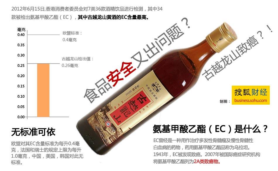 .江苏省疾控中心毒理专家称,氨基甲酸乙酯主要是酒精饮料(如黄酒、葡萄酒、苹果酒、清酒)的伴随产物,几乎是很难避免。黄酒在酿造时,粮食中的化合物在发酵的过程中会和乙醇自发反应生成氨基甲酸乙酯。 .扬州大学生物科学与技术学院的专家曾经做过实验,黄酒储存时间越长,氨基甲酸乙酯的含量就越高。黄酒中的尿素会和乙醇继续反应。刚杀菌的新鲜黄酒中的氨基甲酸乙酯含量非常少,此时还不足以引起健康风险。随着储存时间延长,氨基甲酸乙酯含量剧增,3年以上黄酒是新鲜黄酒4倍左右,9年黄酒是新鲜黄酒的12倍。专家提醒,原则上黄酒酒期超