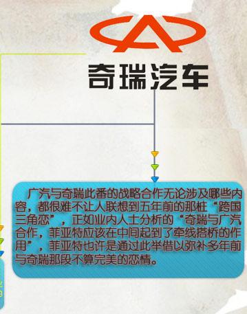 广汽奇瑞战略合作勾起尘封三角恋