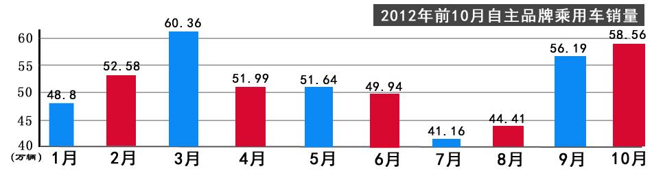 2012年前10月自主品牌乘用车销量