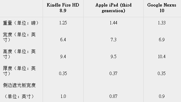 Kindle Fire HD 8.9简评:屏幕出色 性价比较高