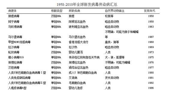 1958-2010年全球新发病毒传染病汇总