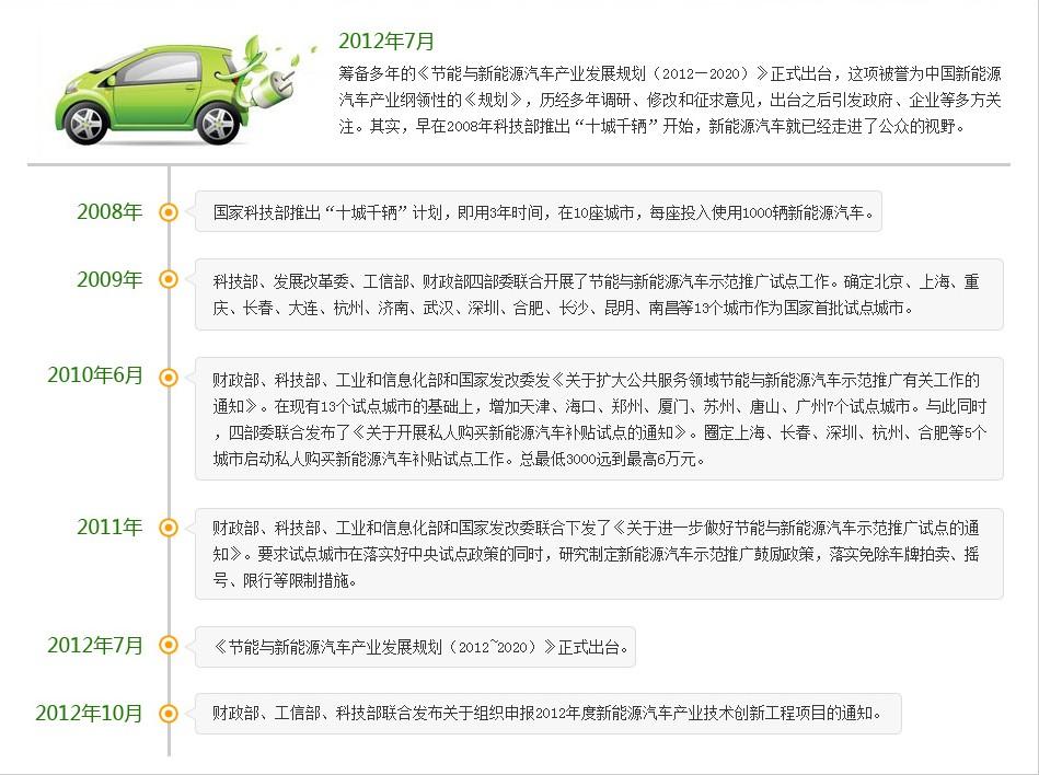 新能源汽车政策法规历程回顾