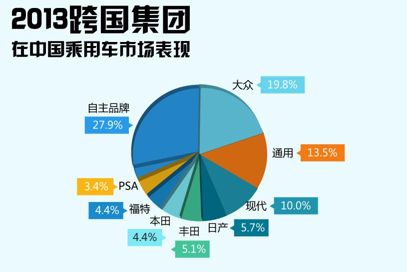 2013年各大企业在华市场表现