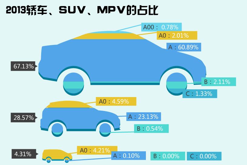 2013年新车销量贡献比例