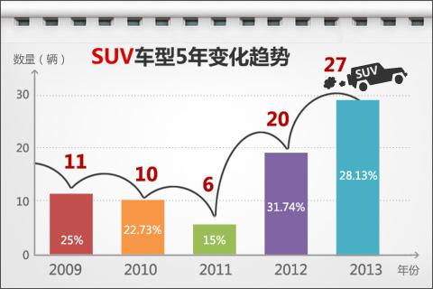 SUV车型5年变化趋势