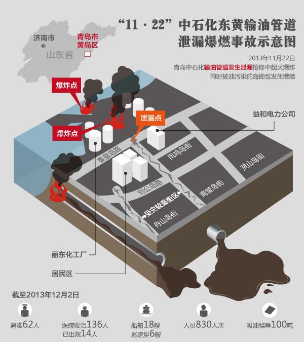 中石化东黄输油管道竣工v图纸图纸共致62人遇泄漏事故提供图片
