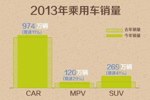 2013年SUV市场依然火爆