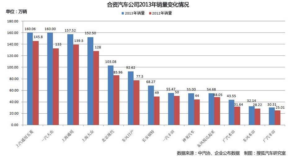 合资汽车公司2013年销量变化情况