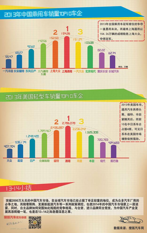 2013中美汽车销量