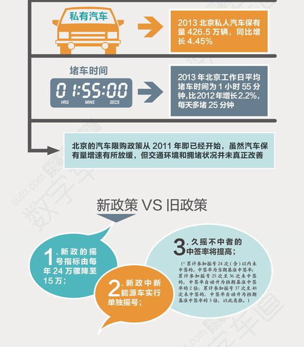 北京摇号中签比111:1 新能源车直接配置