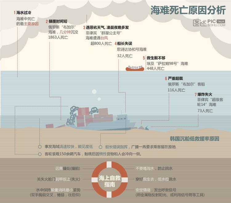 独家图解:海难死亡原因分析
