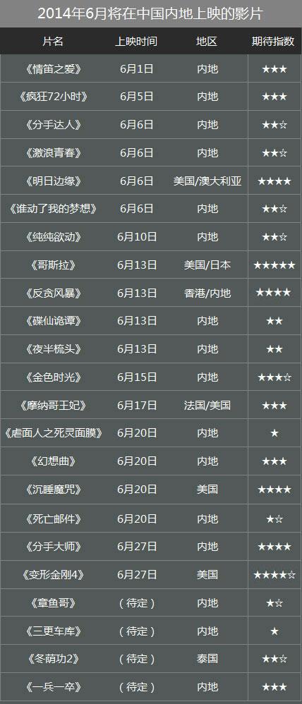 2014年6月排片表(点击进入新片公告牌)